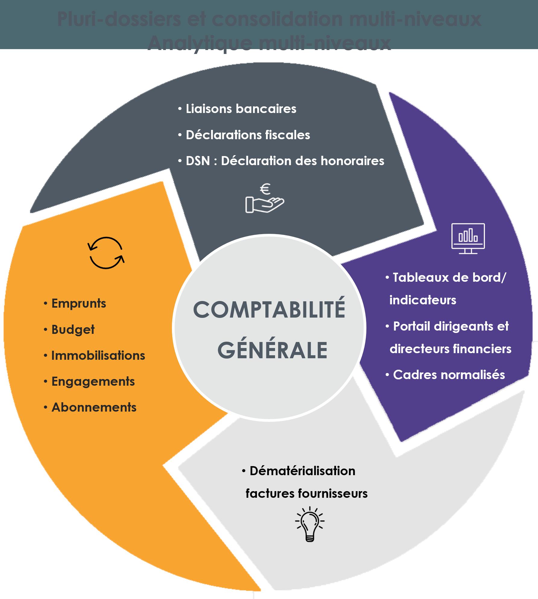 Pluri-dossiers et consolidation multi-niveaux pour la comptabilité générale