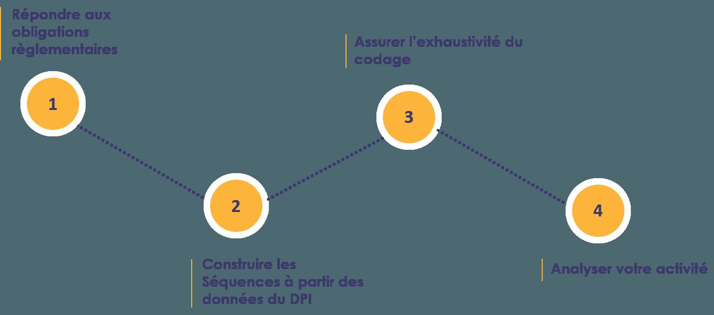 RIM-P solution metier CEGI
