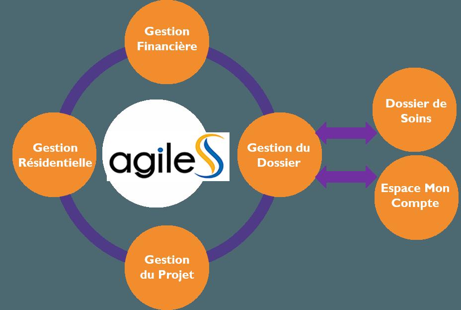 Schéma du fonctionnement Agiles