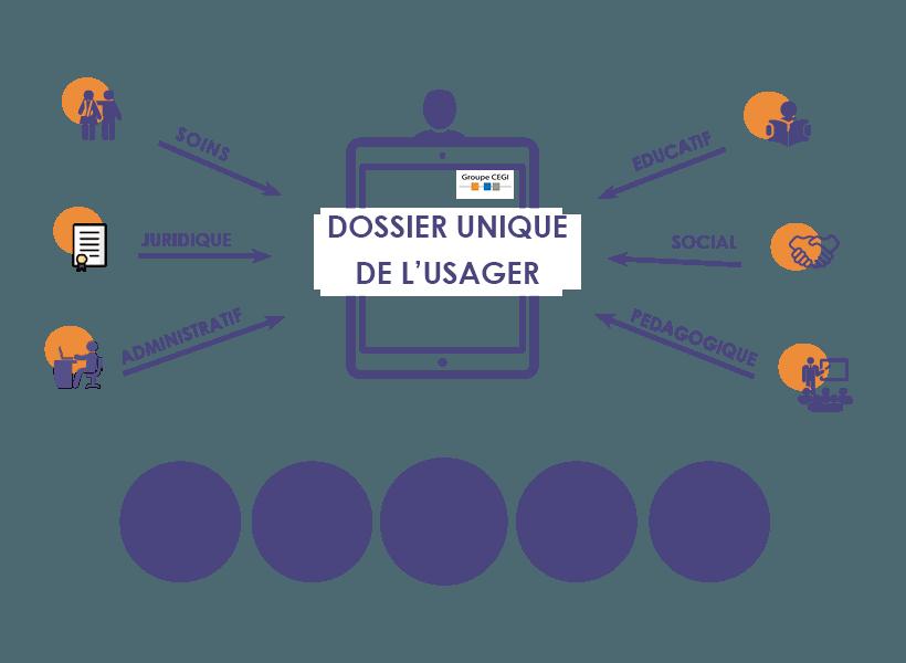 Les Métiers concernés par le Dossier Unique de l'Usager