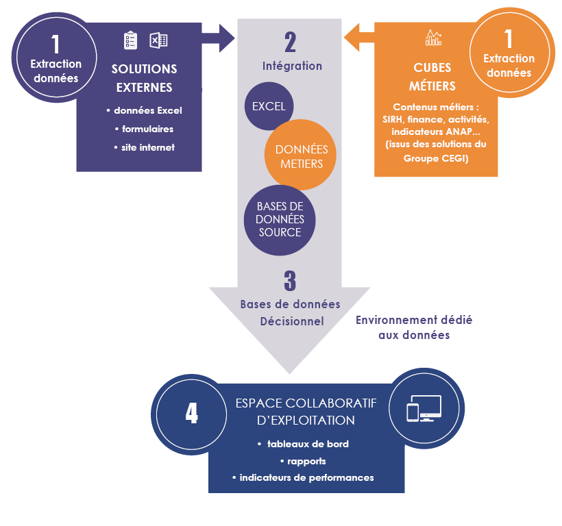 Notre solution décisionnel pour un environnement dédié aux données