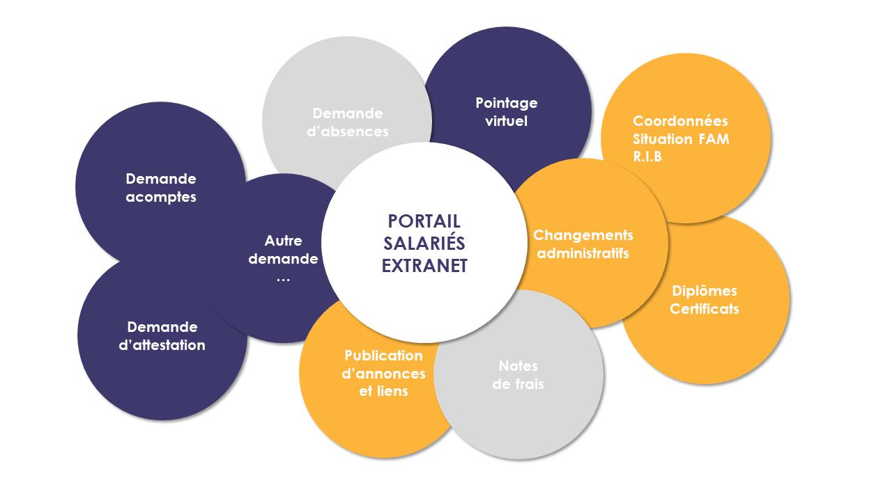 Le portail salariés extranet
