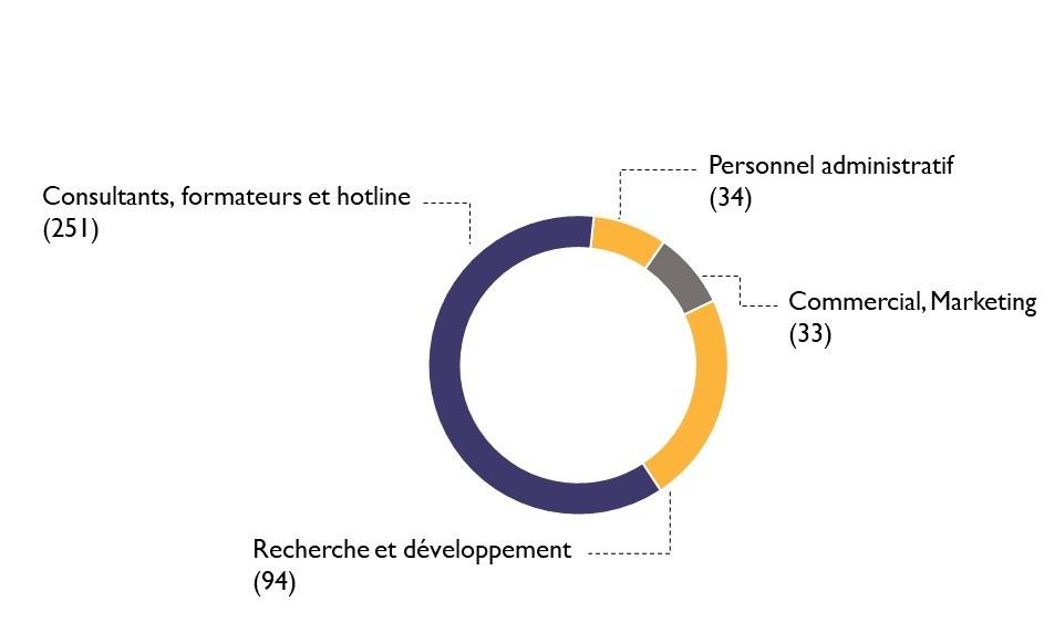 répartition des salariés cegi